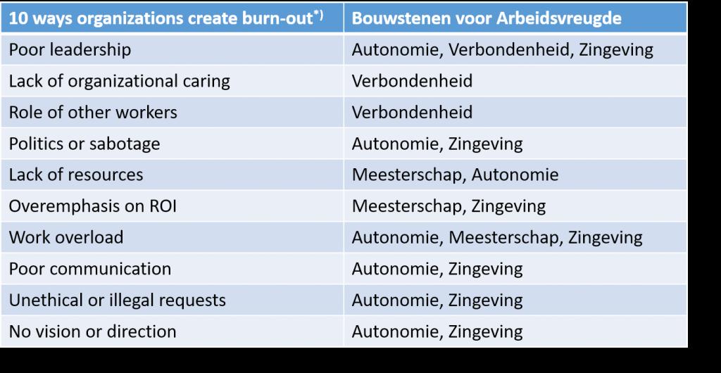 Ziekmakende organisatorische oorzaken van burn-out afgezet tegen bouwstenen voor arbeidsvreugde