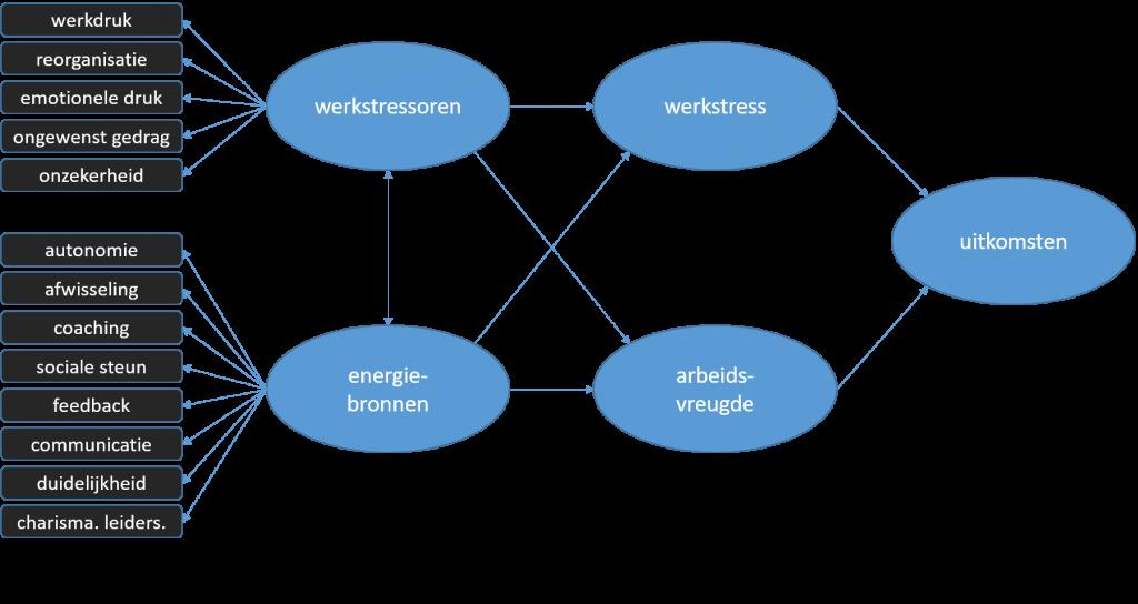 Werkstressoren-Energiebronnen (WEB) model