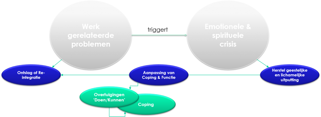 reguliere benadering van burn-out coaching