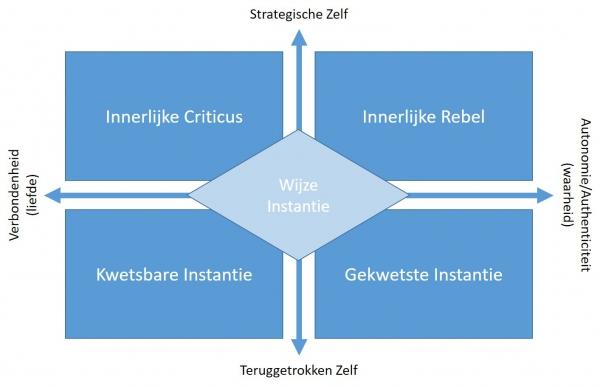 Supegocomplex als krachtenveld van overleven (fragmentatie), heling en bevrijding (integratie)